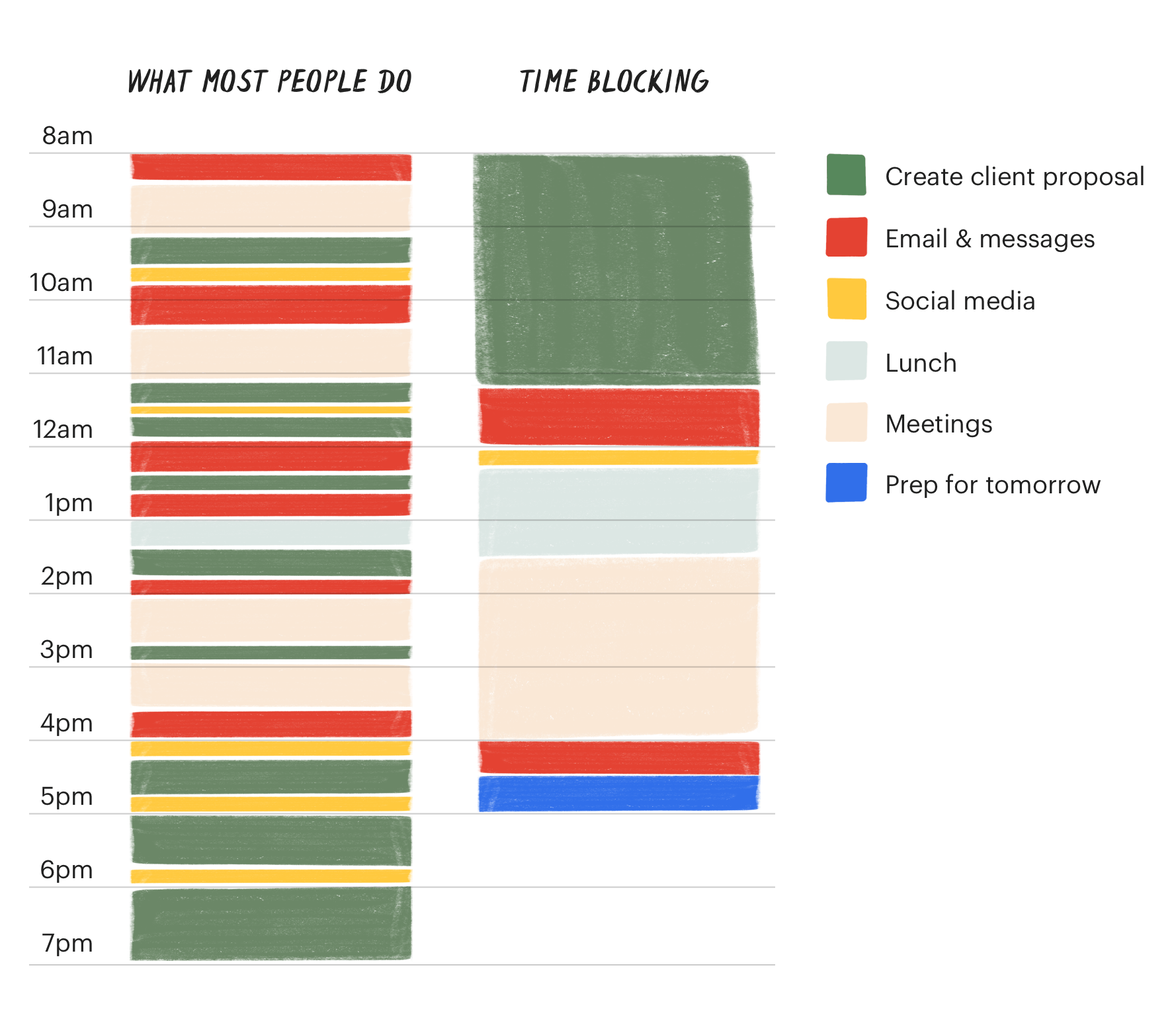 """Image comparing two work schedules. The first is """"what most people do"""" and goes between tasks throughout the day, such as emails in the morning, to a meeting, to creating a proposal, back to emails, another meeting, back to working on a proposal.   The second schedule shows someone who is using time blocking. Each task is a chunk of the day, instead of bouncing between the tasks."""